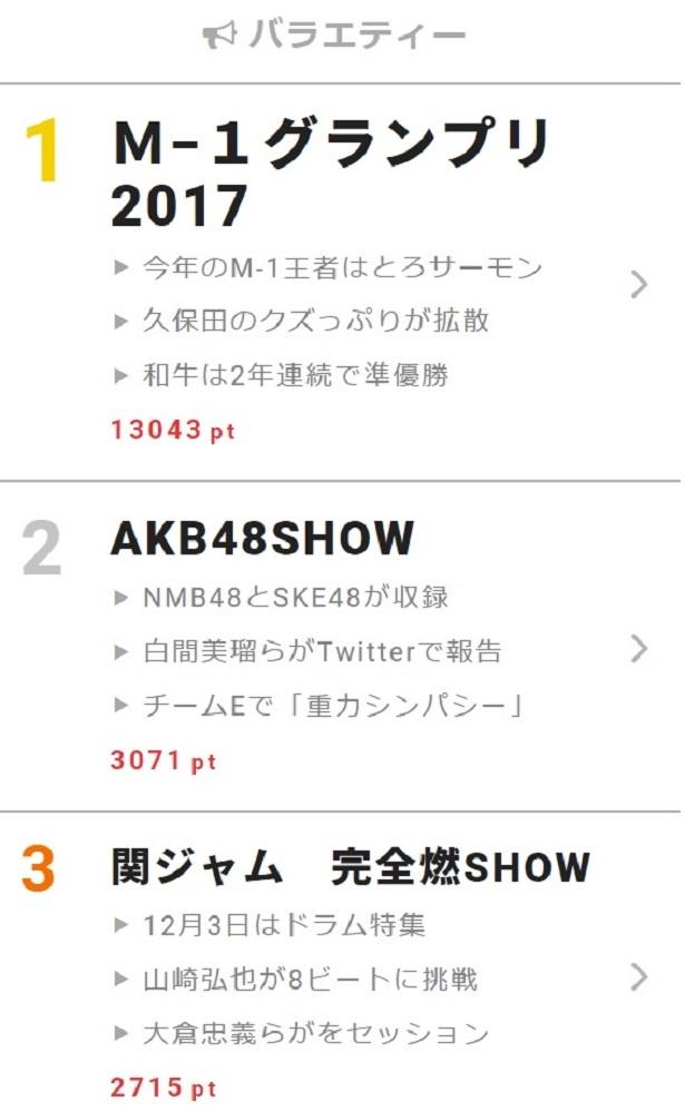 芸能界引退を発表している佐藤すみれが所属するSKE48・チームEは「重力シンパシー」の収録も
