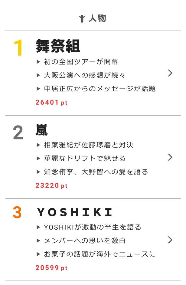 """1月10日の""""視聴熱""""デイリーランキング・人物部門で舞祭組、嵐、YOSHIKIが高ポイントを獲得"""