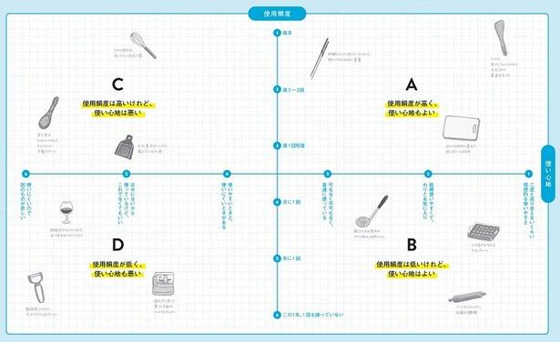 【図を見る】「使用頻度」と「使い心地」でアイテムを評価しよう