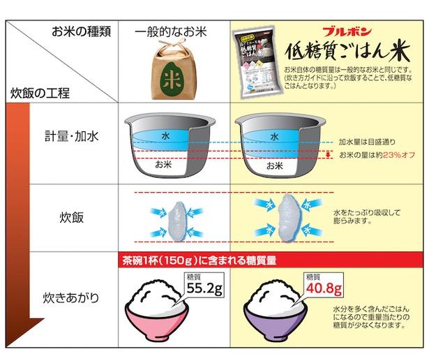 【画像】低糖質ごはん米の炊飯は一般的なお米とどう違う?