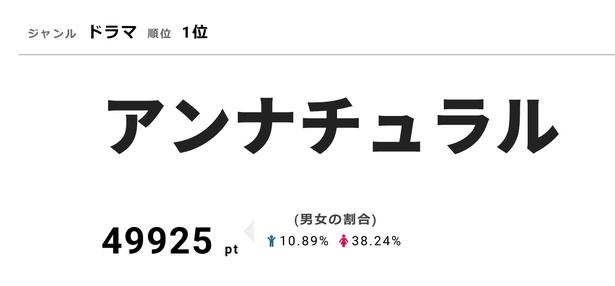 視聴熱1位の「アンナチュラル」は視聴率11.4%を獲得