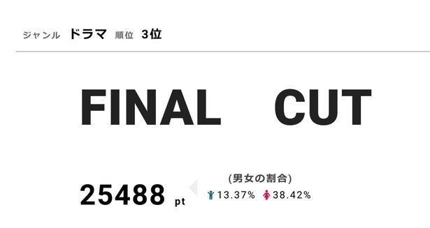 視聴熱3位の「FINAL CUT」は視聴率6.5%を獲得