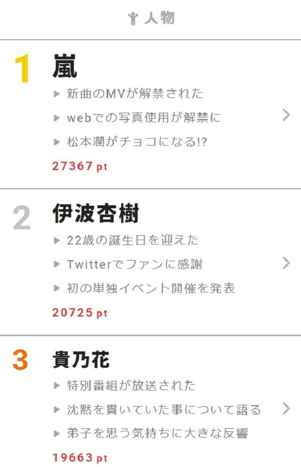 2月7日に誕生日を迎えた声優の伊波杏樹が人物ランキング2位に