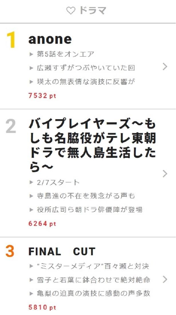 【画像】第2弾がスタートした「バイプレイヤーズ」に役所広司、吉田羊、岡田将生、本田望結らも登場!