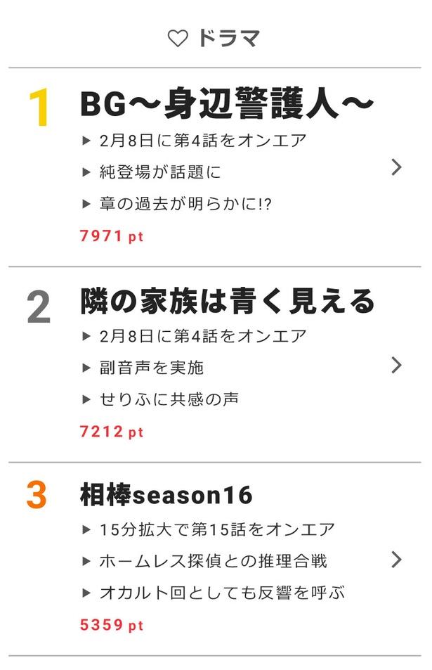 1位に「BG〜身辺警護人〜」、2位に「隣の家族は青く見える」、3位に「相棒season16」がランクイン