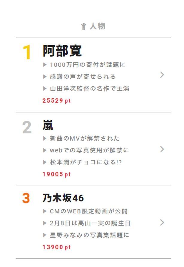 【画像を見る】2月8日の視聴熱デイリーランキング・人物部門では、台湾東部地震に胸を痛め、1000万円を寄付したことが報じられた阿部寛に話題集中!