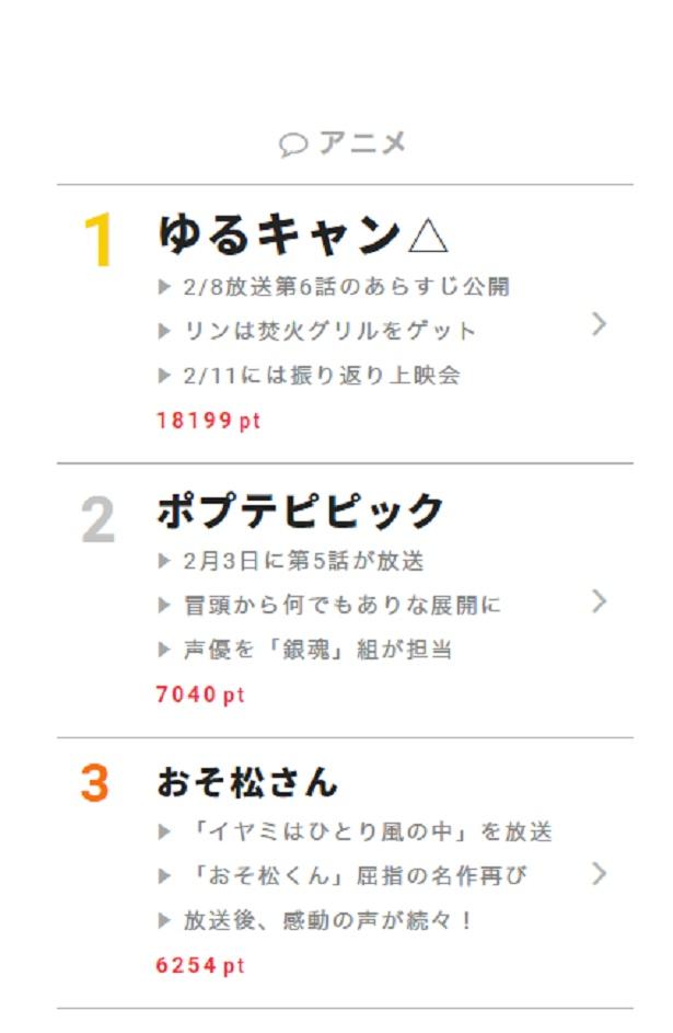 """2月8日の""""視聴熱""""デイリーランキング・アニメ部門では、「ポプテピピック」「おそ松さん」といった強豪を押さえ、「ゆるキャン△」がトップに"""