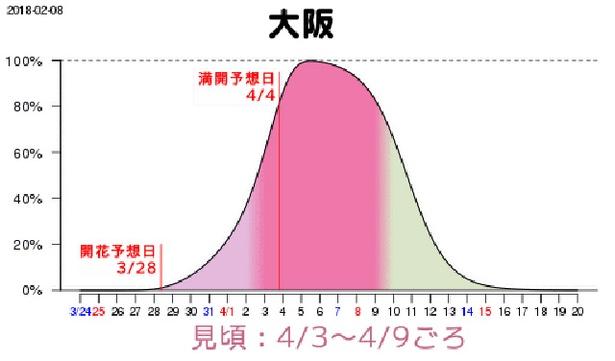 大阪は4月3日(火)から9日(月)、満開予想が4日(水)と、東京とほぼ変わらない見込み