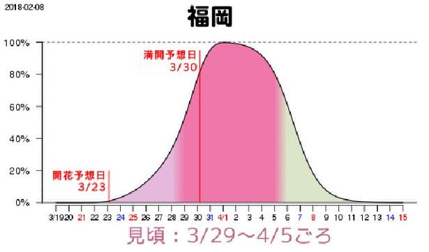 福岡の満開予想日は3月30日(金)、29日(木)~4月5日(木)が見頃となりそうだ
