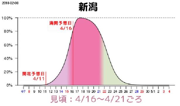新潟は4月16日(月)に満開の予想、そこから21日(土)までが見頃となっている