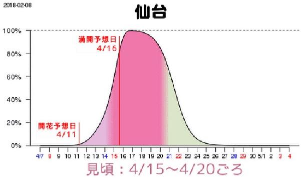 仙台は新潟とほぼ同じく4月15日(日)から20日(金)が見頃、満開予想は16日(月)の見込み