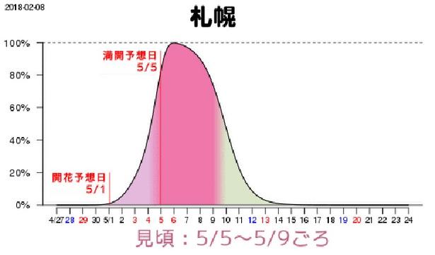 そして最も遅れて桜の便りが届く北海道、札幌の満開予想日は5月5日(土・祝)、同日~9日(水)が見頃となる