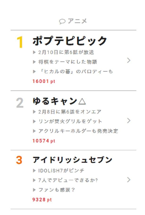 """2月12日の""""視聴熱""""デイリーランキング・アニメ部門では、「ゆるキャン△」「アイドリッシュセブン」といった話題作を押さえ、「ポプテピピック」が依然として大人気!"""