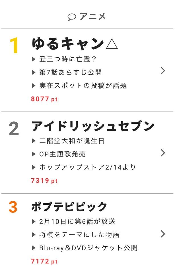 """2月13日の""""視聴熱""""デイリーランキング・アニメ部門では、次回のあらすじが公開された「ゆるキャン△」がランクイン"""