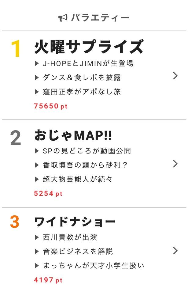 """2月13日の""""視聴熱""""デイリーランキング・バラエティー部門では、J-HOPEとJIMINが生登場した「火曜サプライズ」第1位に"""