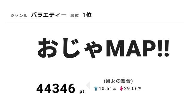 2月14日の視聴熱デイリーランキングで「おじゃMAP!!」がバラエティー部門の1位、山崎弘也が人物部門の2位、香取慎吾が6位にランクイン