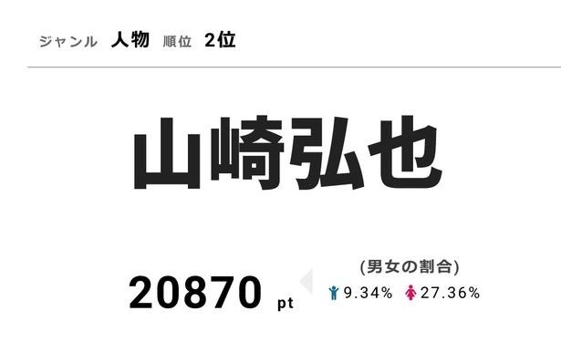 香取に30のドッキリを仕掛けた山崎弘也が、20870ptで人物部門の2位にランクイン