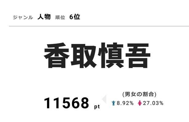 熱海で30のドッキリに見舞われた香取慎吾が、11568ptで人物部門の6位にランクイン