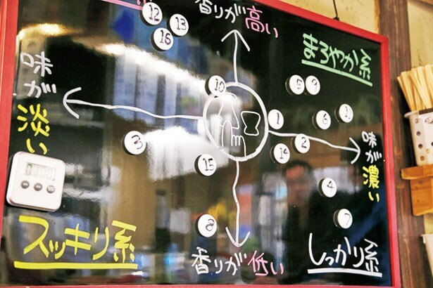 日本酒の味の特徴が書かれたボード。自分の好みも把握しやすい/居酒屋マルタ