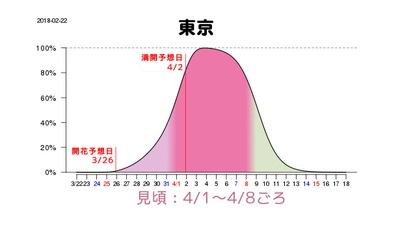 【写真を見る】東京の見頃は4月1日(日)から8日(日)、満開になるのは2日(月)頃