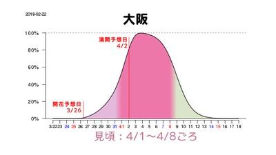 大阪も東京と見頃の時期は変わらない見込みで、4月1日(日)から8日(日)、満開になるのも2日(月)と予想