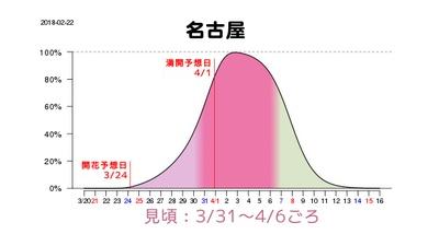 名古屋は一足早く3月31日(土)から4月6日(金)に見頃を迎え、1日(日)に満開となる見込み