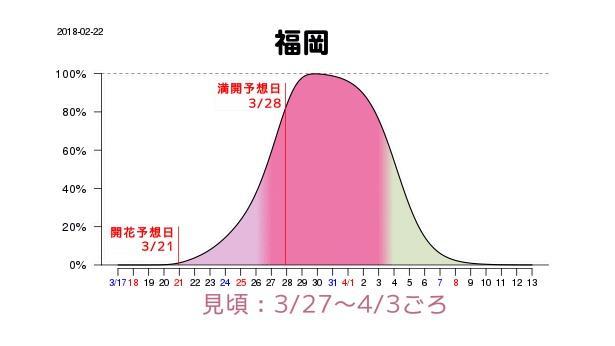 福岡は3月27日(火)から4月3日(火)が見頃で、満開予想日は3月28日(水)と全国でも早めとなっている