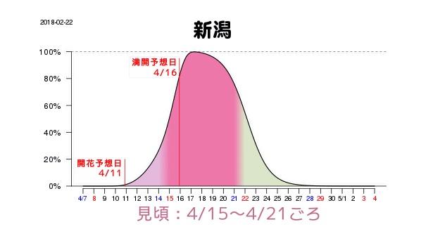 新潟は前回と変わらず4月16日(月)に満開の予想、そこから21日(土)までが見頃となっている