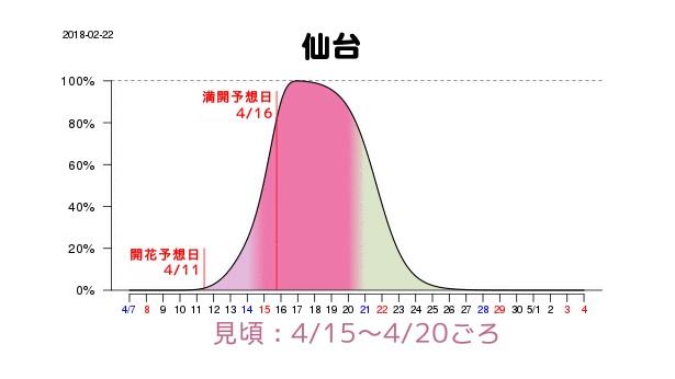仙台は新潟より少し早めで4月15日(日)から20日(金)が見頃、満開予想は同じ16日(月)の見込みだ