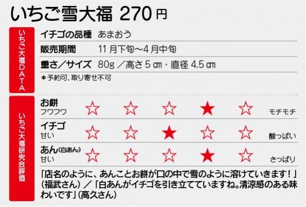 雪華堂「いちご雪大福」DATA