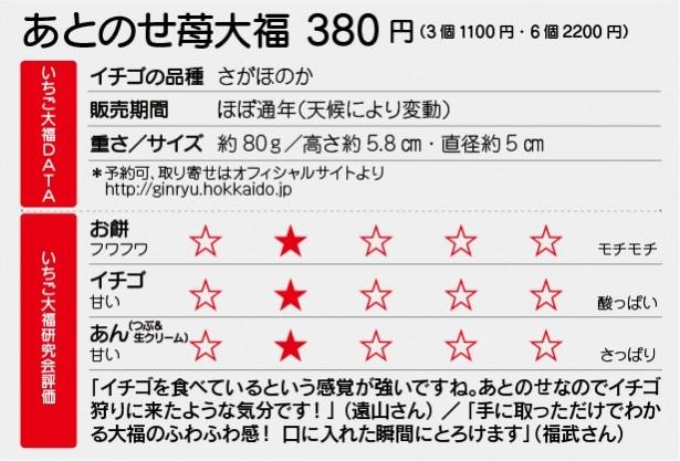 十勝銀龍苺 代官山店「あとのせ苺大福」DATA
