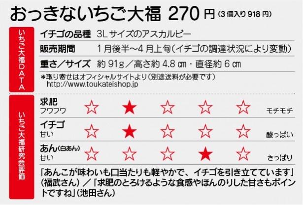 創作桃菓 桃花亭「おっきないちご大福」DATA