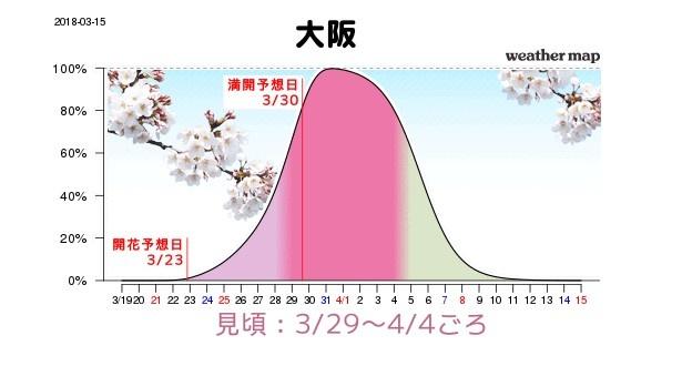 大阪は東京より見頃の時期が遅くなる見込みで、3月29日(木)から4月4日(水)、満開になるのは3月30日(金)と予想