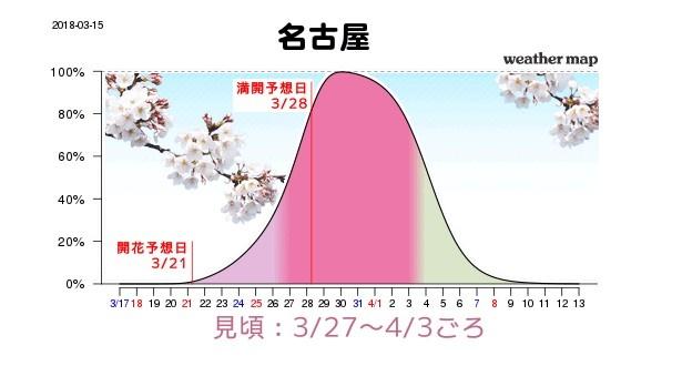 名古屋は3月27日(火)から4月3日(火)に見頃を迎え、3月28日(水)に満開となる見込み