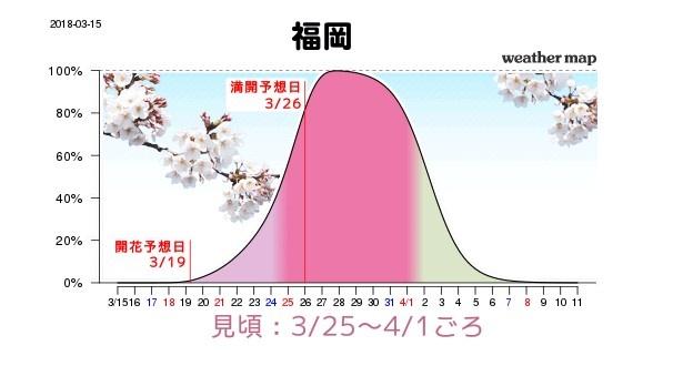 福岡は3月25日(日)から4月1日(日)が見頃で、満開予想日は3月26日(月)と全国でも比較的早めの予想