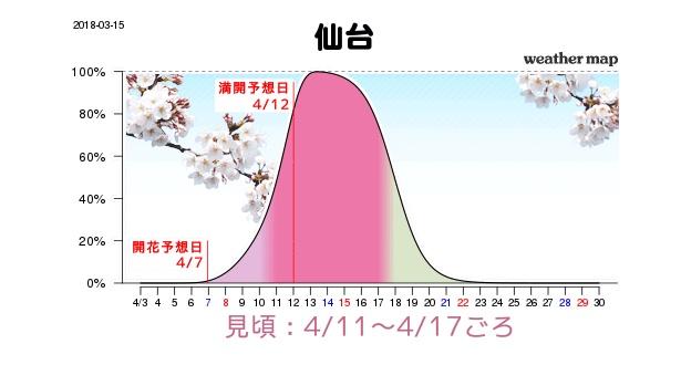 仙台は予想が早まり4月11日(水)から17日(火)が見頃と見られる。満開は4月12日(木)の予想