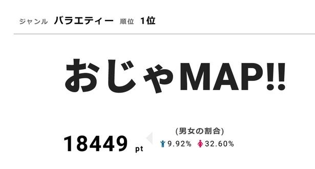 """香取慎吾""""一笑懸命""""楽しみます!次回「おじゃMAP!!」には「西遊記」メンバー集結【視聴熱】"""