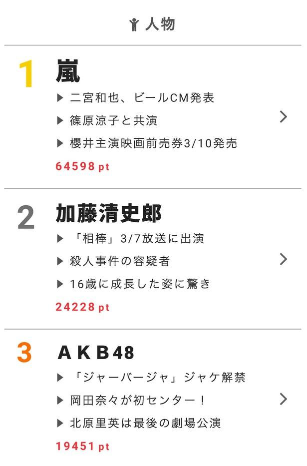 加藤清史郎が「相棒」シリーズに登場! 5年ぶりの出演に反響!!【視聴熱】3/1デイリーランキング