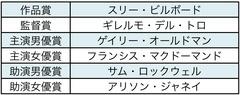 第90回アカデミー賞主要6部門を大予想!