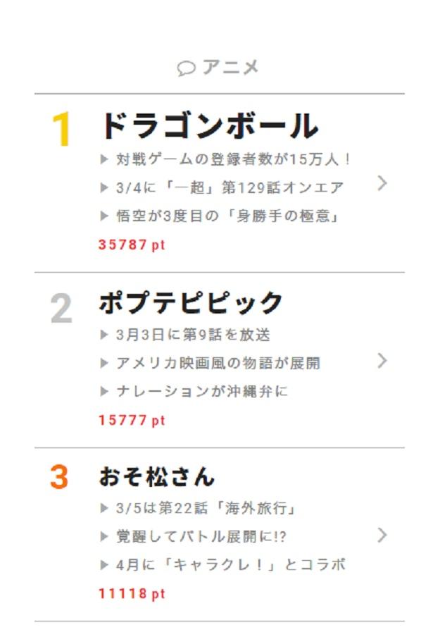 """3月5日の""""視聴熱""""デイリーランキング・アニメ部門では、コラボクレープ専門店「キャラクレ!」とのコラボも決定した「おそ松さん」が第3位にランクイン"""