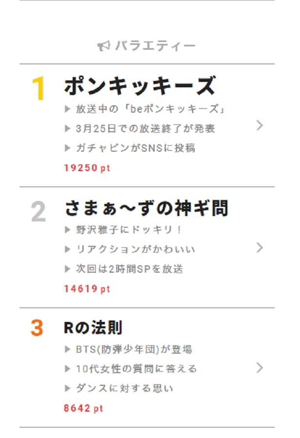 """3月5日の""""視聴熱""""デイリーランキング・バラエティー部門では、BTS(防弾少年団)のJ-HOPEとJIMINがゲスト出演した「Rの法則」に注目が集まった"""
