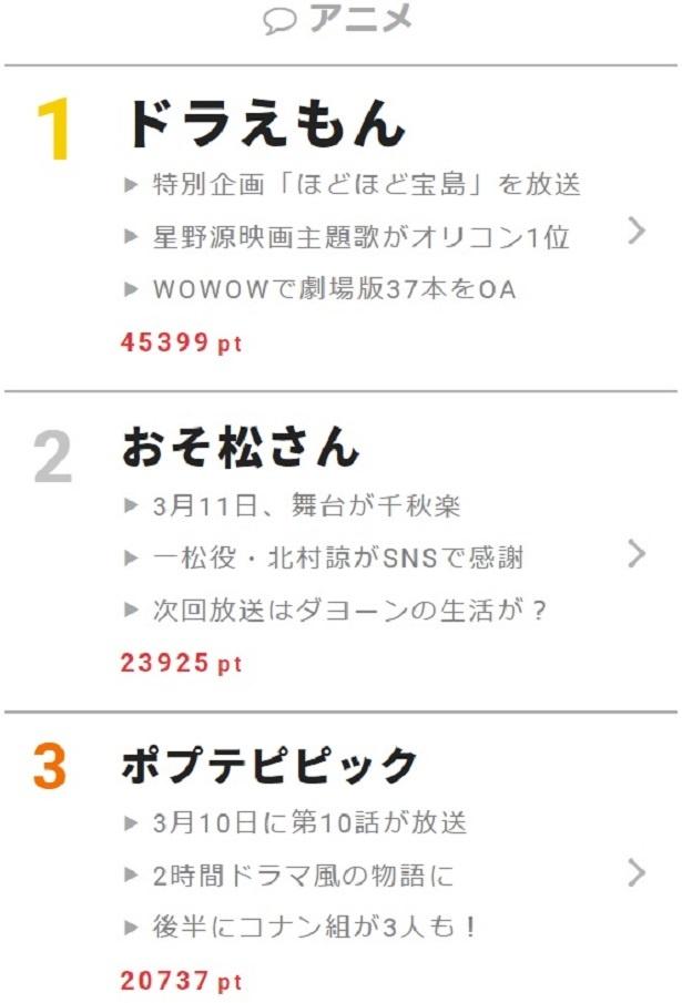 3月9日の「ドラえもん」では、映画公開を記念した特別企画「ほどほど宝島」がオンエア