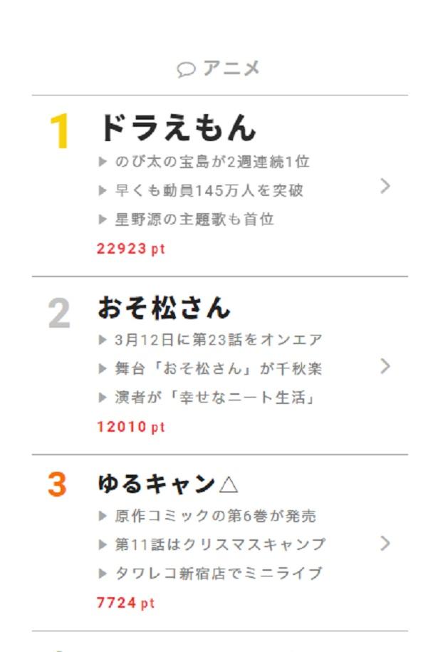 """3月12日の""""視聴熱""""デイリーランキング・アニメ部門では、「映画ドラえもん のび太の宝島」が大ヒット中の「ドラえもん」がぶっちぎりの1位に!"""
