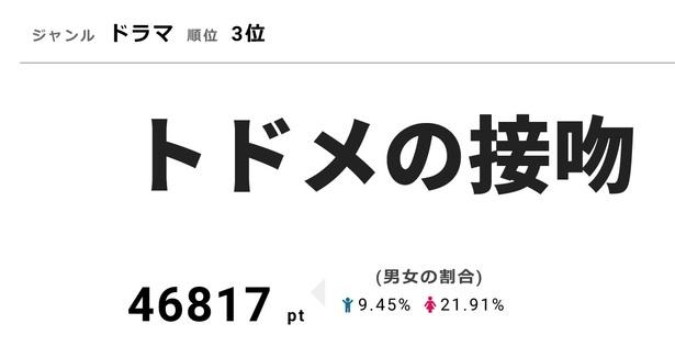 視聴熱3位の「トドメの接吻」は視聴率7.5%を獲得