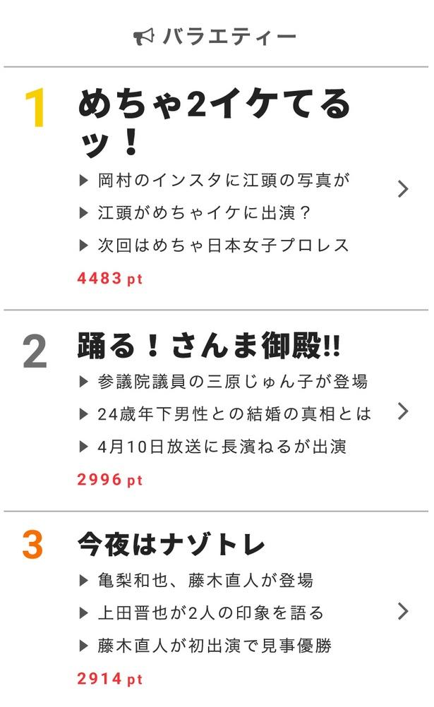 """3月13日の""""視聴熱""""デイリーランキング・バラエティー部門では、「めちゃ2イケてるッ!」が第1位に"""