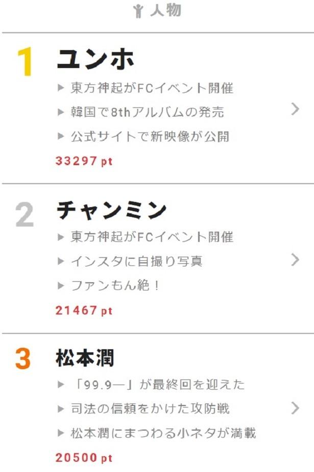 「99.9―」最終回に花沢類が!? 【視聴熱】3/18デイリーランキング