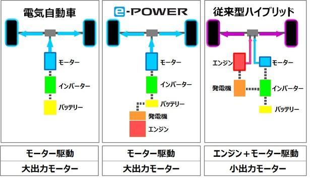 電気自動車(モーター駆動)とe-POWER、そしてハイブリッドの違い