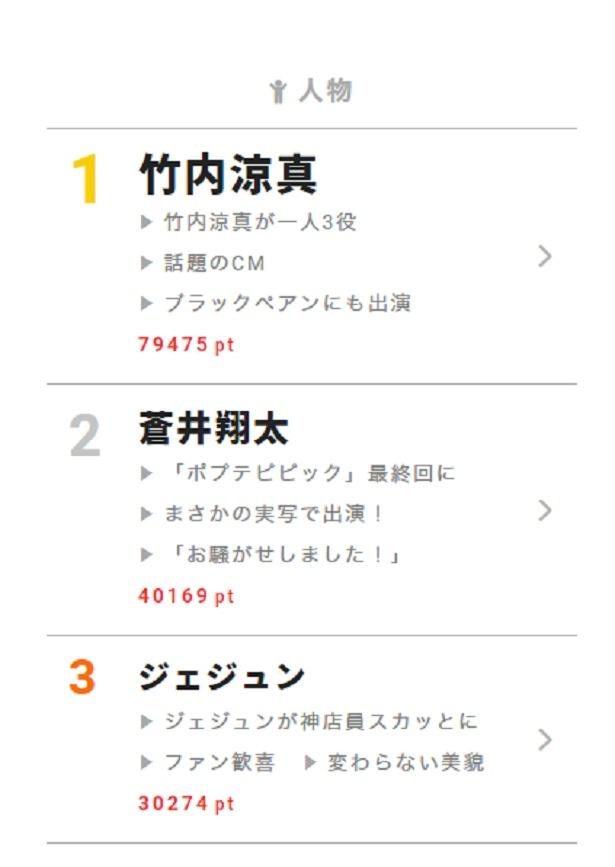 坂口健太郎主演の4月ドラマ「シグナル」が早くもランクイン!【視聴熱】3/26デイリーランキング