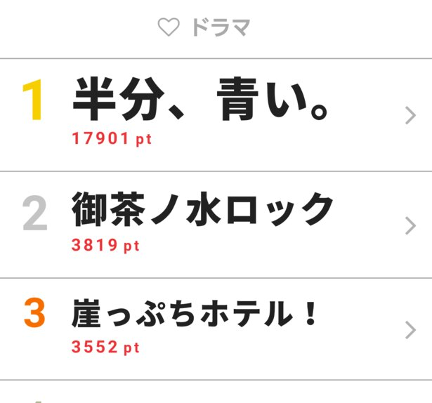 4月2日付「視聴熱」デイリーランキング・ドラマ部門TOP3