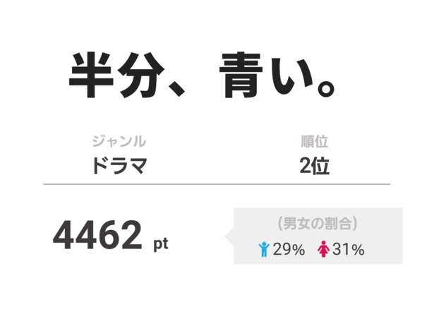 ヒロイン・鈴愛の幼少期を演じる矢崎由紗が「かわいい!」と評判の「半分、青い。」は第2位に